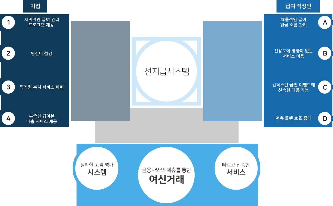 기업>1.체계적인 급여 관리 프로그램 제공/2.인건비 절감/3.임직원 복지 서비스 마련/4.부족한 급여분 대출 서비스 제공>선지급시스템<급여직장인>A.효율적인 급여 현금 흐름 관리/B. 신용도에 영향이 없는 서비스 이용/C. 갑작스런 금전 이벤트에 신속한 대응 가능/D. 저축 플랜 효율 증대///정확한 고객 평가 시스템&amp;금융사와의 제휴를 통한 여신거래&amp;빠르고 신속한 서비스